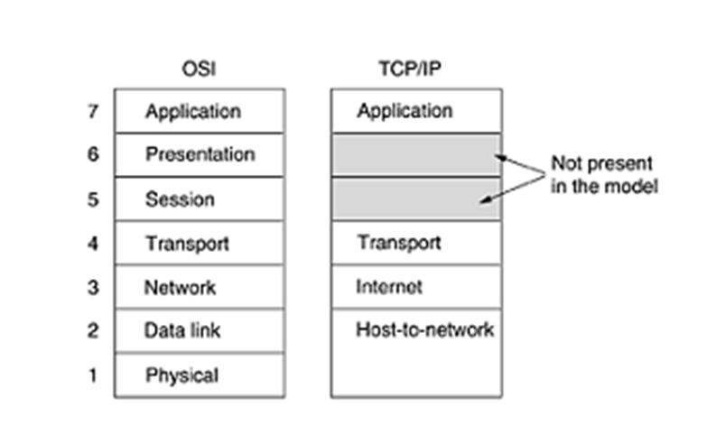 Computer networkstcpip reference modellessons2all tcpip reference model named after two of its primary protocols that is transmission control protocol which resides in transport layer and the other one is ccuart Gallery